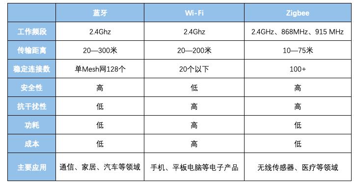 無線通信界的3大天王,誰能駕馭百億臺IoT設備?
