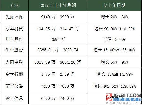 8家仪器仪表企业发布2019半年度业绩预告