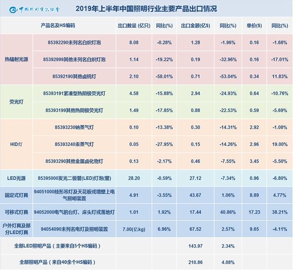 2019年上半年中国照明行业出口情况分析