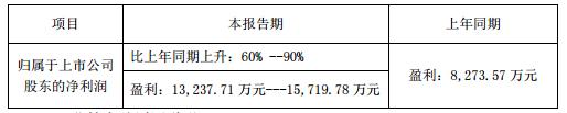 木林森、华灿光电等33家LED上市公司上半年业绩一览:盈亏见分晓