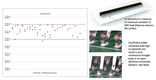 优化焊接模板孔径以增加连接器选择