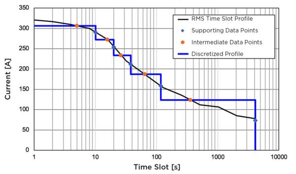 热建模:如何满足EV大功率充电要求