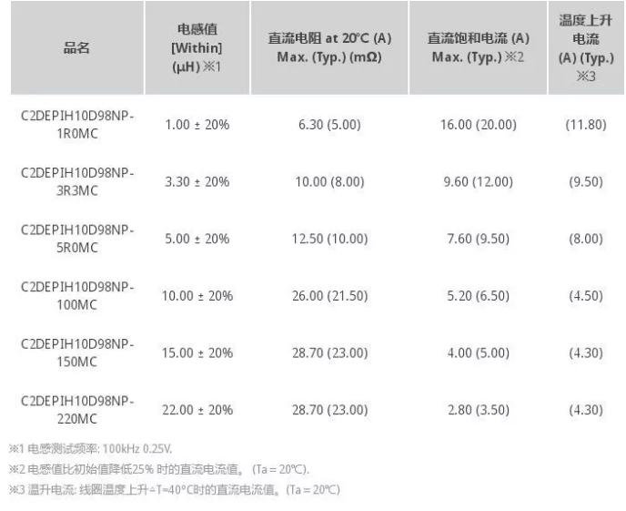 迎合市场多样化需求 胜美达今年拓宽电感产品线