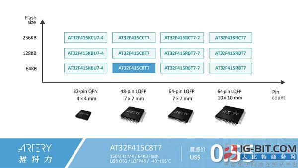 雅特力重磅推出USB OTG AT32F415系列MCU  拓展超值USB应用新纪元