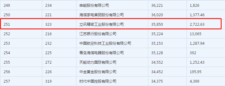 立讯精密上榜2019中国企业500强 比去年靠前72名