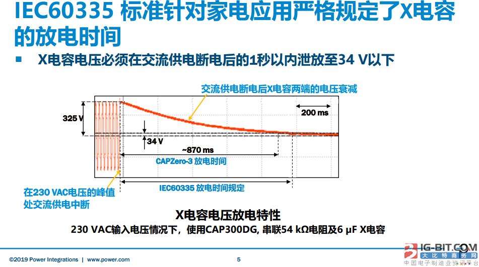 IEC60335标准针对家电银河国际官网严格规定了X电容的放电时间