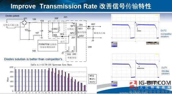 如何改善信號傳輸特性