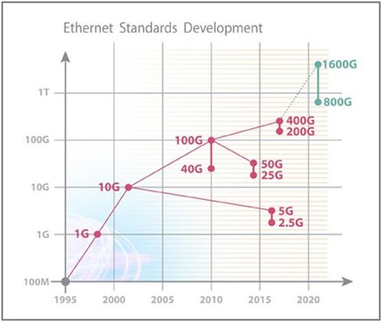 400G将以太网带入新时代