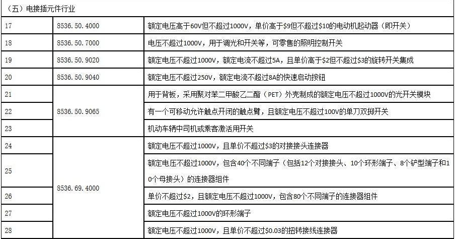 美国豁免中国电接插元件等63种元器件进口商品的25%关税