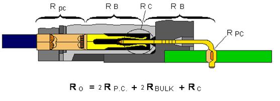 连接器退化机理是什么?(一)