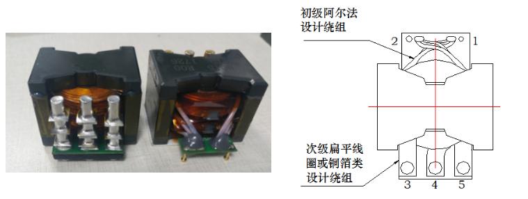 本磁研发成果《新型高频平面变压器设计与制造银河国际官网》    通过国家专利申请