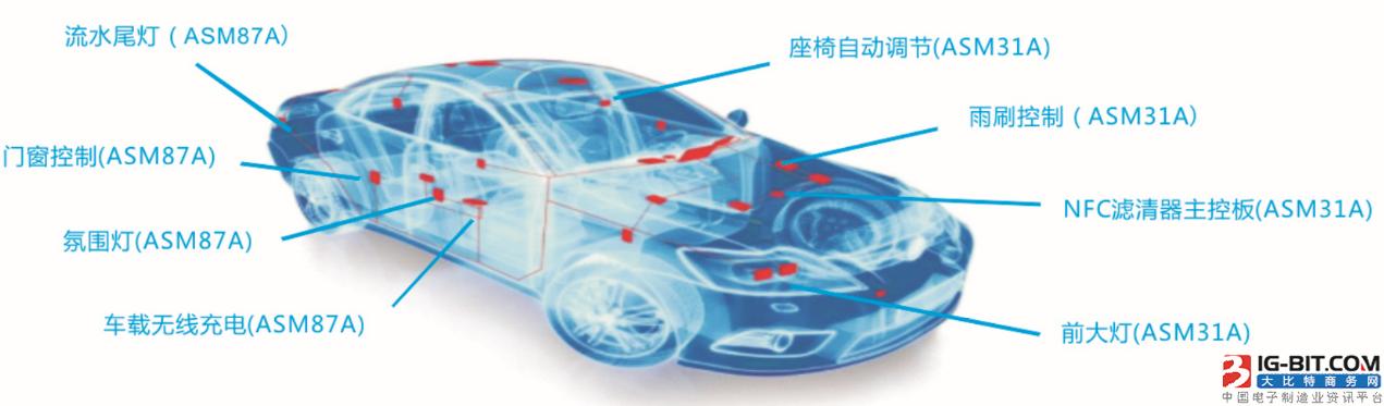 赛腾微汽车级MCU应用案例