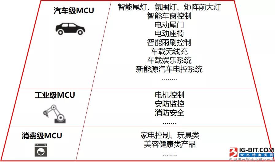 赛腾微高可靠性MCU应用领域