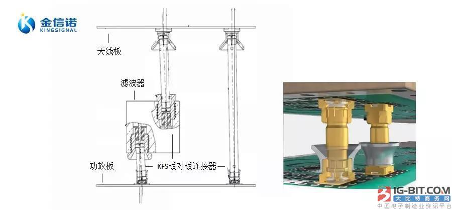 BTB连接器继续维持高景气  金信诺独家中标5G连接器项目