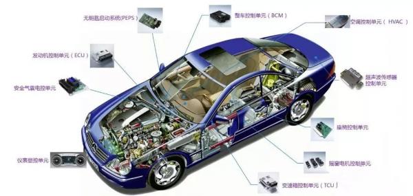 自动驾驶、5G联网、电动车推动电感增量