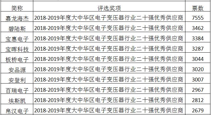 """""""科彼特杯""""行業評選投票進行時  村田、風華高科、嘉龍海杰、光寶科技領跑排名"""