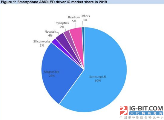 IHS Markit:?韩国以外的驱动芯片制造商2019年智能手机AMOLED驱动IC市场份额提高