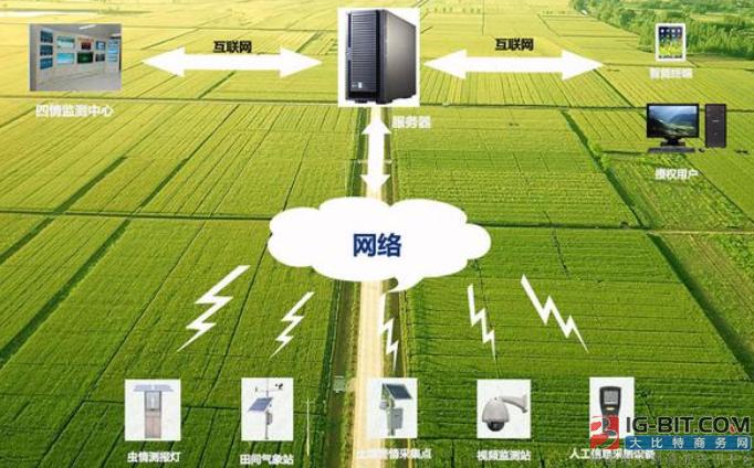 智慧农业物联网监控技术科技详解!