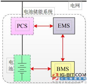 高压直挂大容量电池储能系统的优化设计