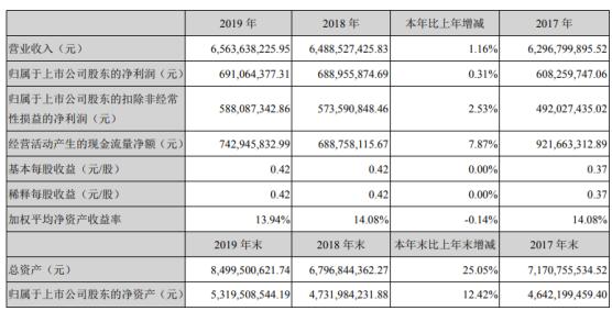 橫店東磁2019年凈利6.91億 擴大產能、降低成本