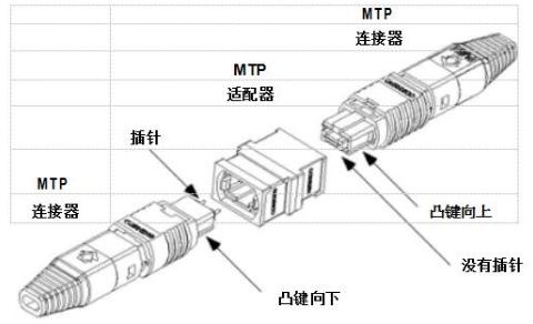 MTP连接器