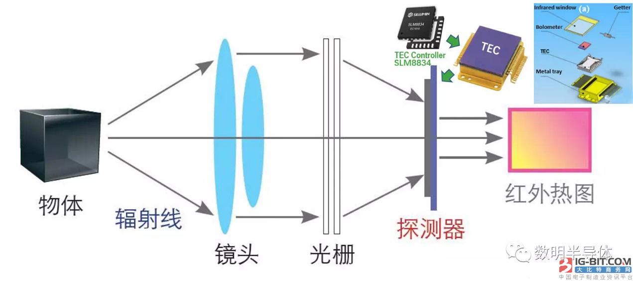 """测温从未停止 数明半导体用""""芯""""在行动"""