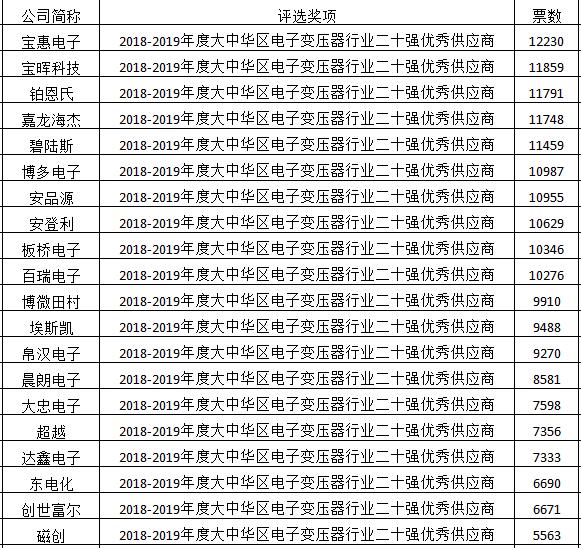 2018-2019年度大中华区电子变压器行业二十强优秀供应商