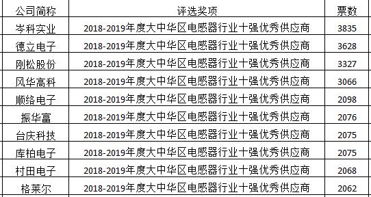 2018-2019年度大中华区电感器行业十强优秀供应商