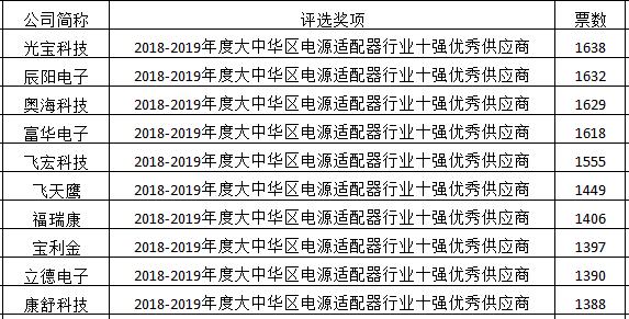 2018-2019年度大中华区电源适配器行业十强优秀供应商