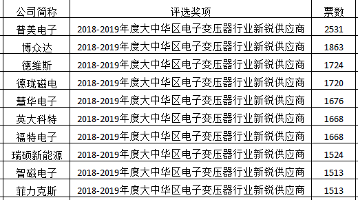 2018-2019年度大中华区电感器行业新锐供应商