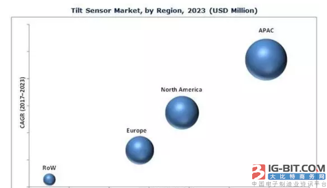倾角传感器市场发展分析:APAC占据市场份额最大