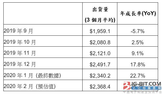 2月北美半导体设备出货23.7亿美元