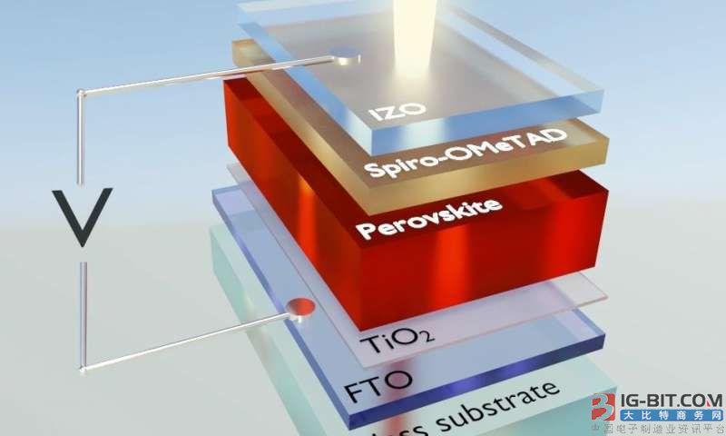 钙钛矿太阳能电池商业化进程加速 业内预计2023年前将实现大规模量产