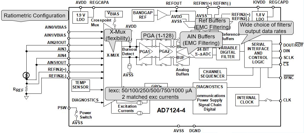 高集成度模擬前端AFE AD7124在RTD測溫場合的應用