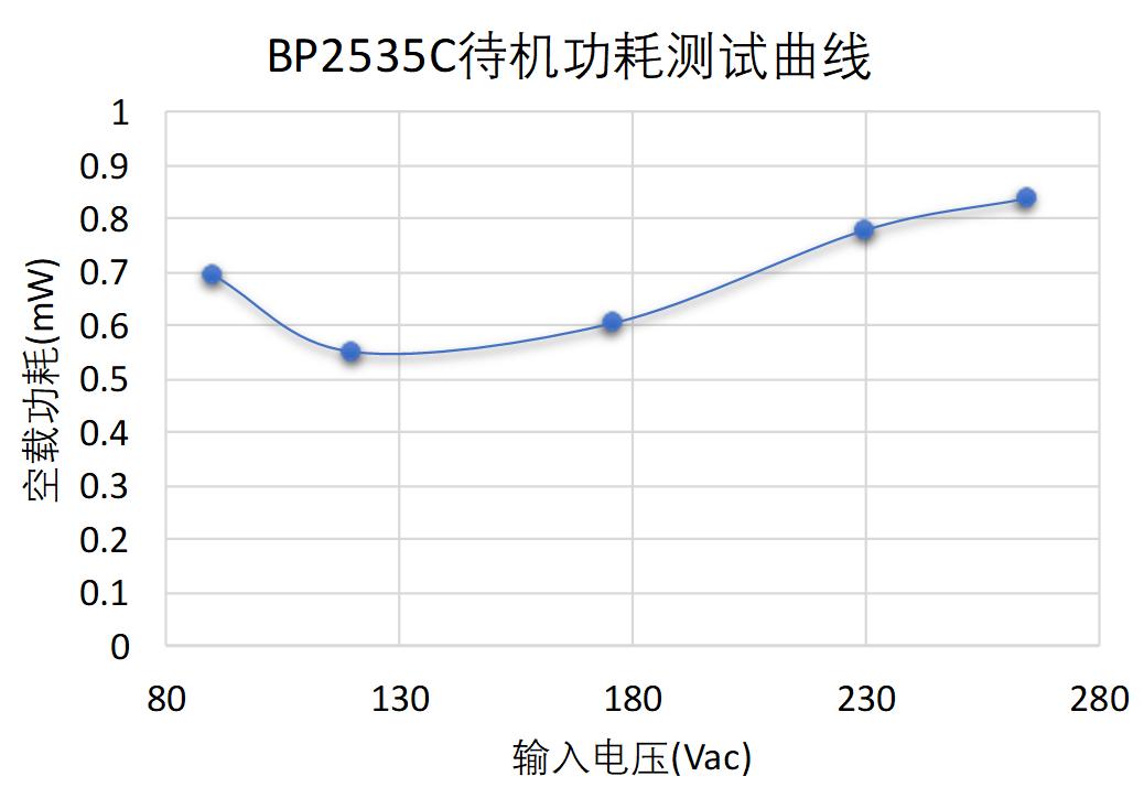 BP2535C