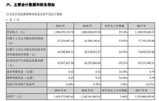 伊戈尔2019年净利5737.70万元增38% 新能源用变压器销售收入增长
