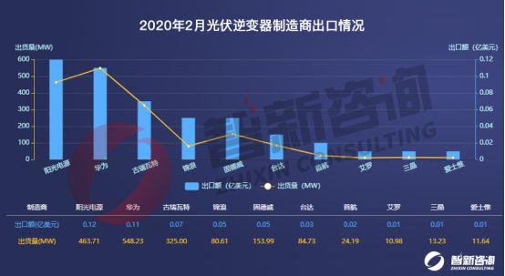 古瑞瓦特光伏逆变器2月出口量排名TOP3