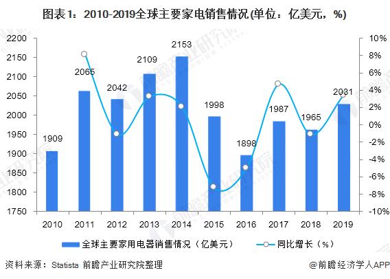 2019年全球及中国家电行业市场分析:全球销售规模起底回升 国内小家电迎来新机遇