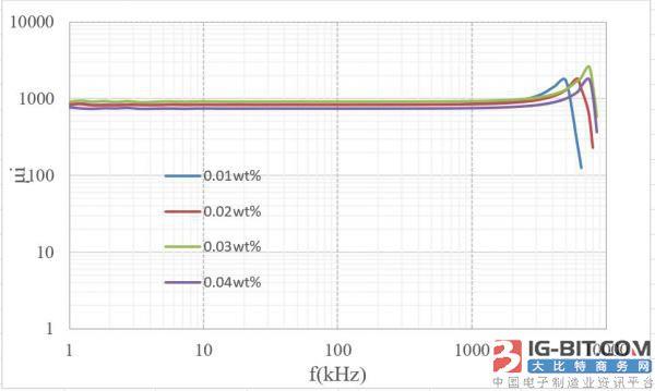 Co含量對高頻錳鋅功率鐵氧體磁性能的影響