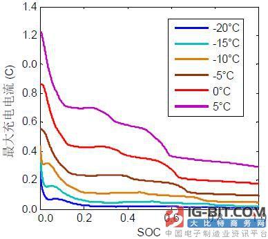 低温下抑制析锂的锂离子电池最大充电电流