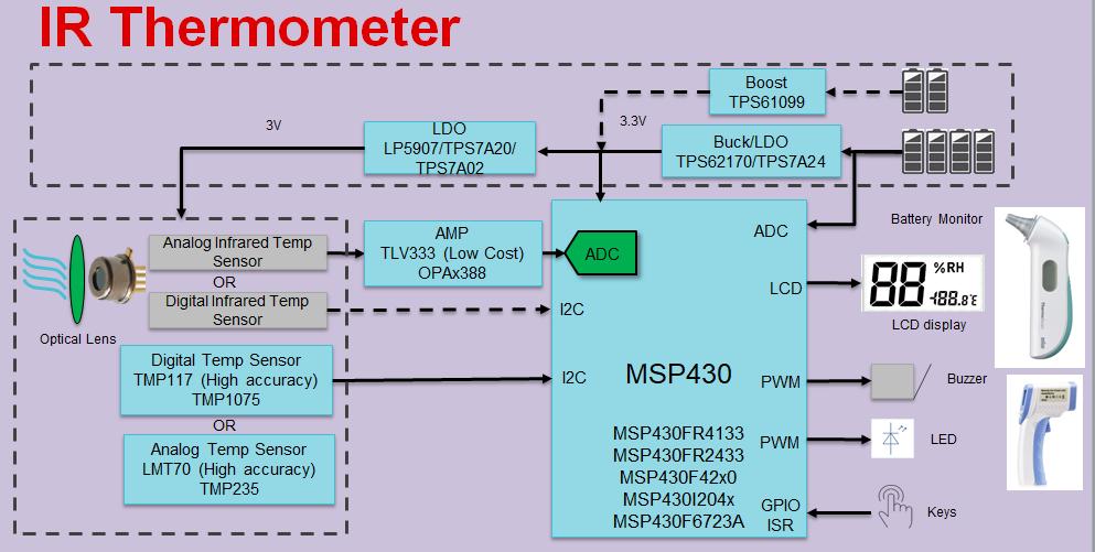 如何快速設計紅外體溫檢測儀?TI來支招!