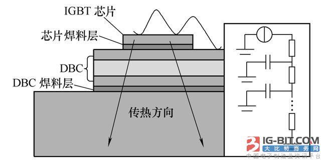 不同工作模式下的IGBT模块瞬态热特性退化分析
