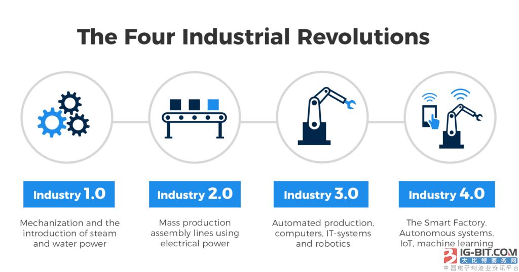 工业4.0的兴起和工业数字化