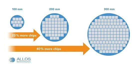 ALLOS开发出硅基氮化镓Micro LED晶圆