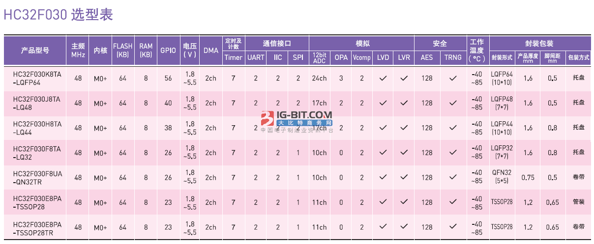 zaiHC32F030选型表zhong可yi得知HC21F030F8TA-LQ32型号的具体can数
