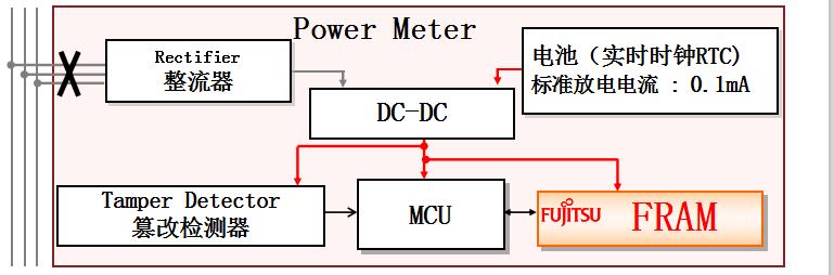 图片来源;富士通电表防止被篡改的系统构成