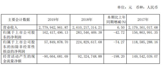 天通股份2019年凈利1.62億下滑42.72%