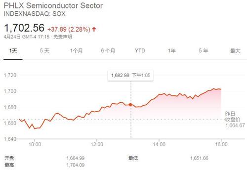 美国三大股指周五收高 费城半导体指数上涨2.28%