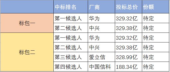 無緣國內5G基站建設,諾基亞再次落選25萬5G基站采購單!