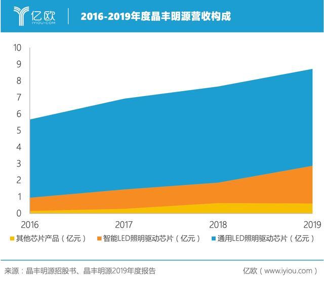 智能LED芯片收入增长82%,晶丰明源强势破局智能家居市场?